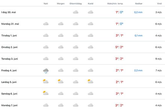 Spitsbergen weather forecast